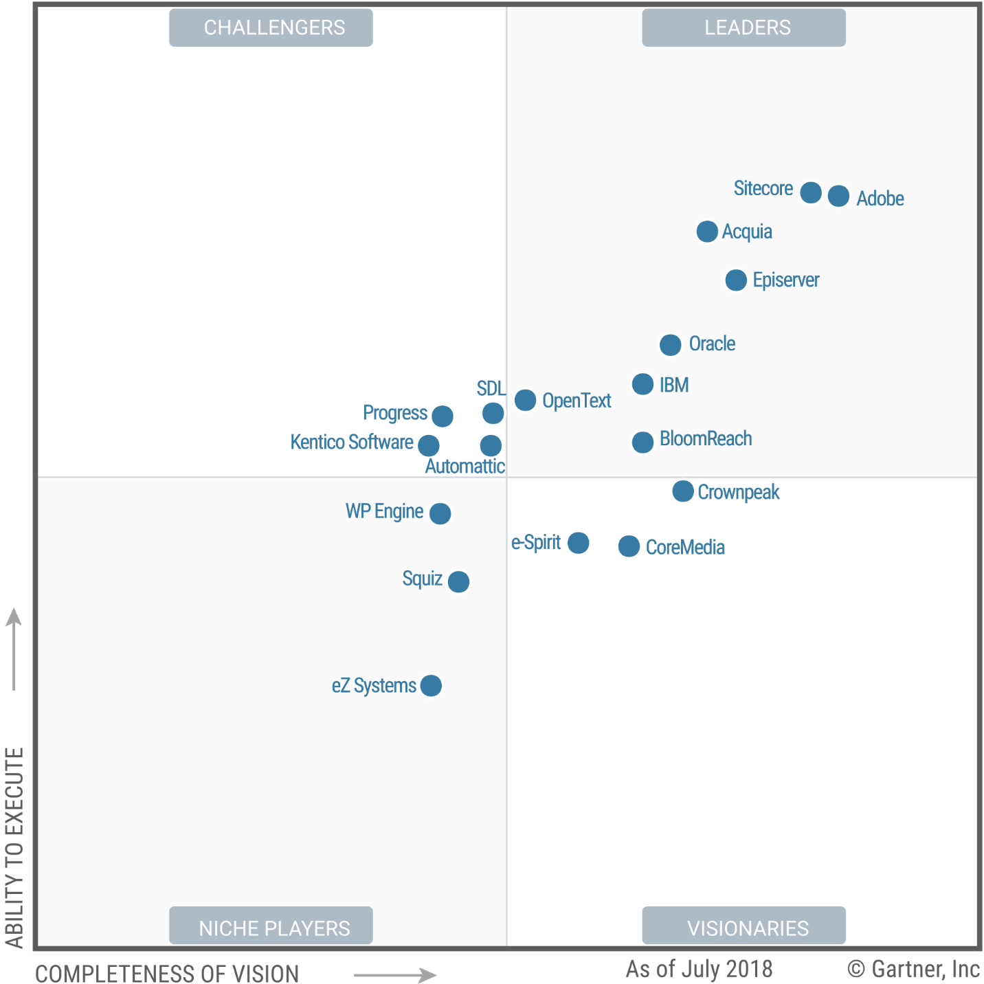 Gartner Magic Quadrant for Web Content Management