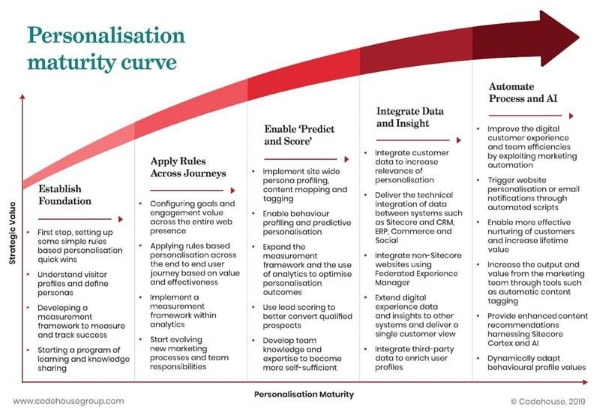 Personalisation matuirty curve
