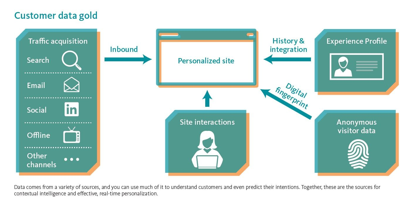 Data is at the heart of Sitecore personalisation