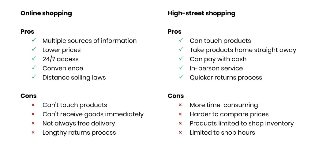 Ecommerce vs High-street Shopping Pros and Cons