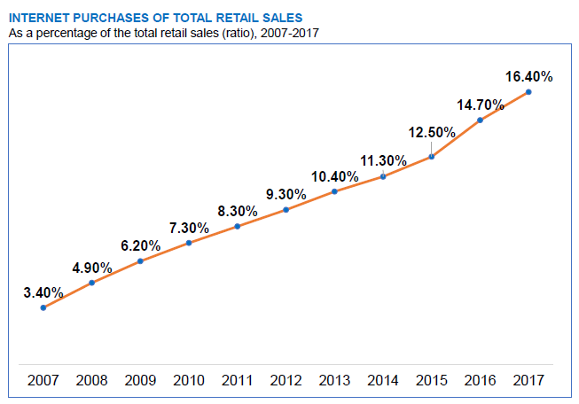 Internet purchases of total retail sales