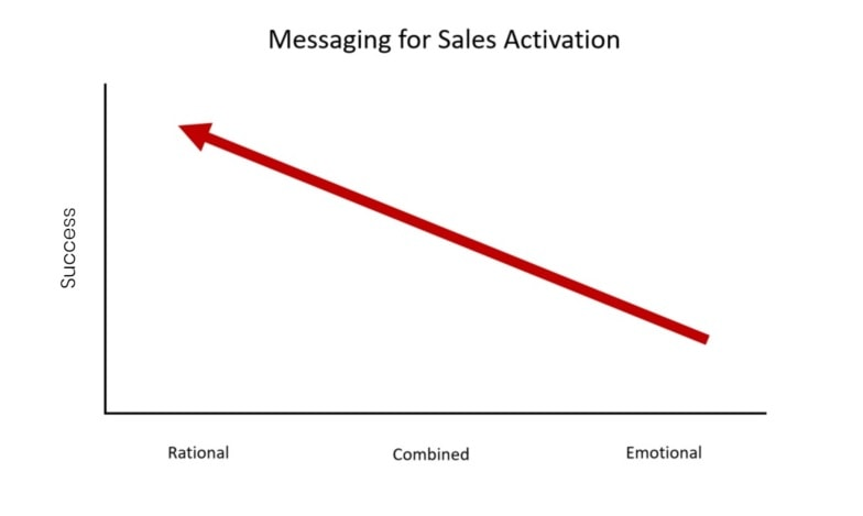 Messaging for sales activation
