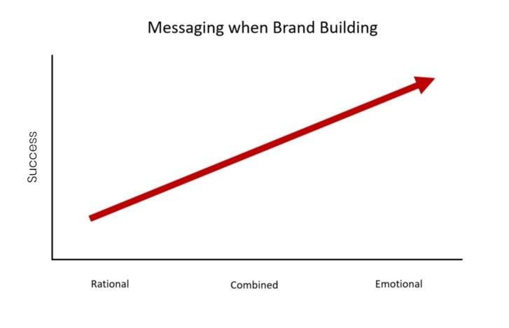 Messaging when brand building