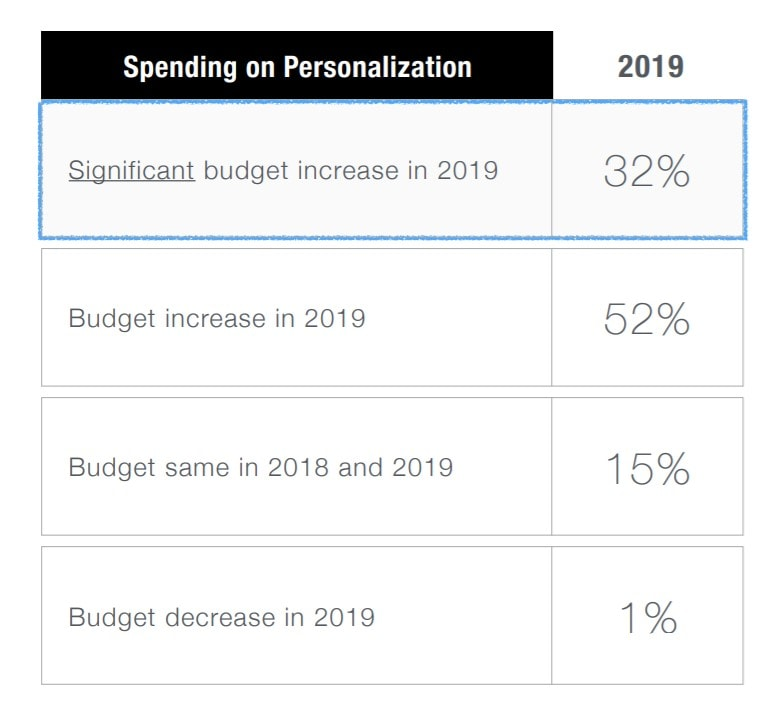 Personalisation budgets increasing