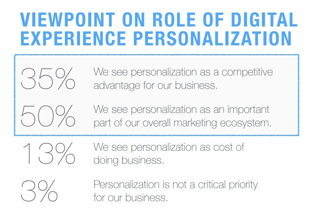Personalisation growing in importance