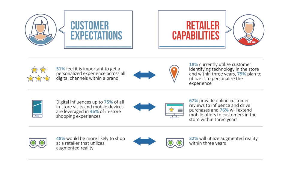 The gap between customer expectations and retailer capabilities