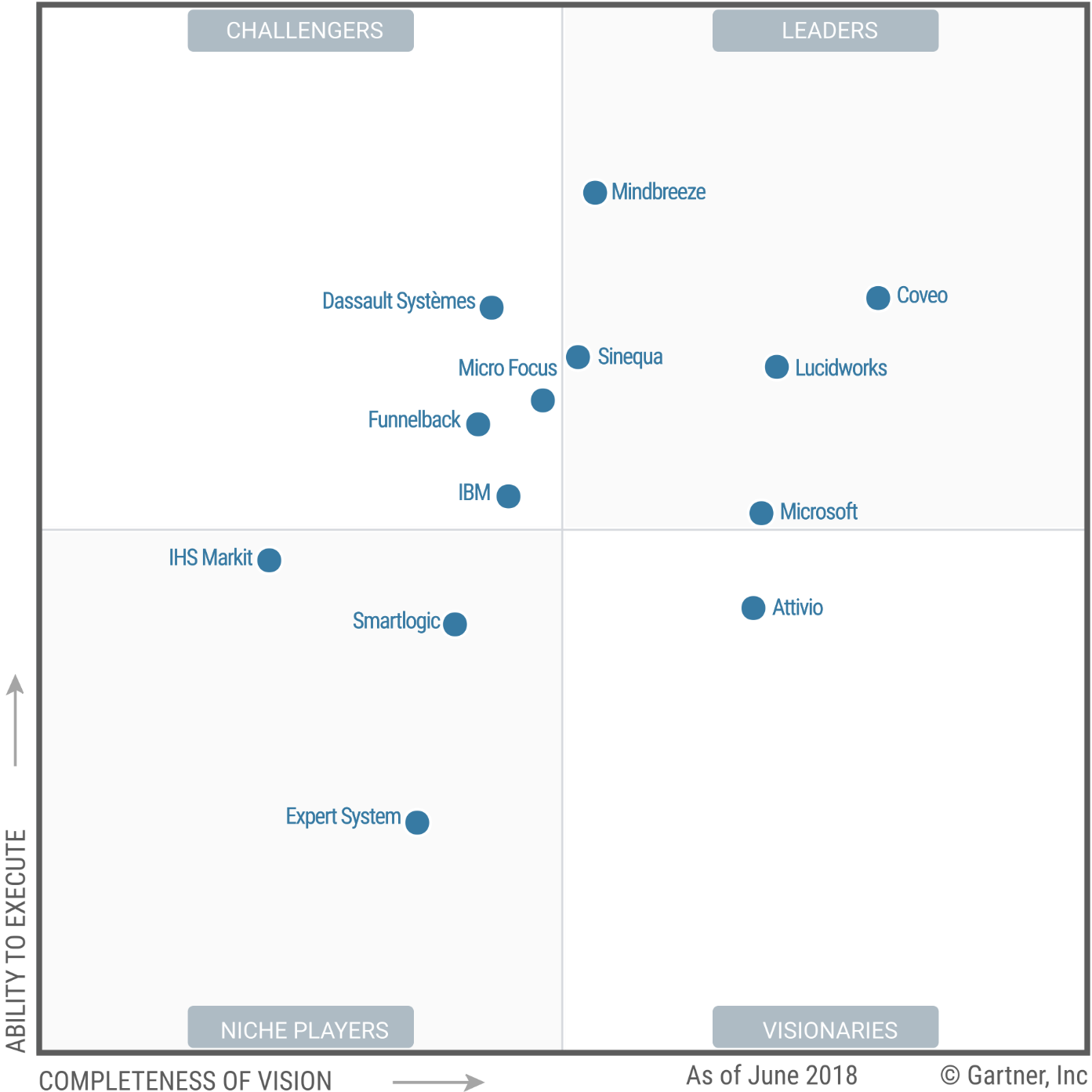 Gartner Magic Quadrant for Insight Engines