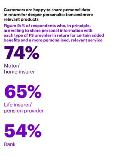 Accenture percentage of financial services customers wanting personalisation
