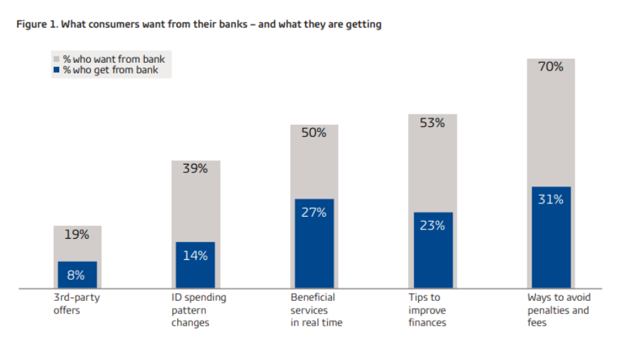 What consumers want from their banks, and what they are getting