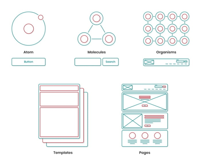 Atomic design principles
