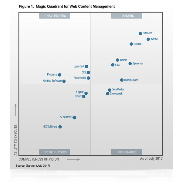 Sitecore's position in Gartner Magic Quadrant