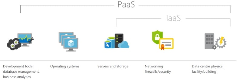 Azure Paas and Iaas, Sitecore 9.3
