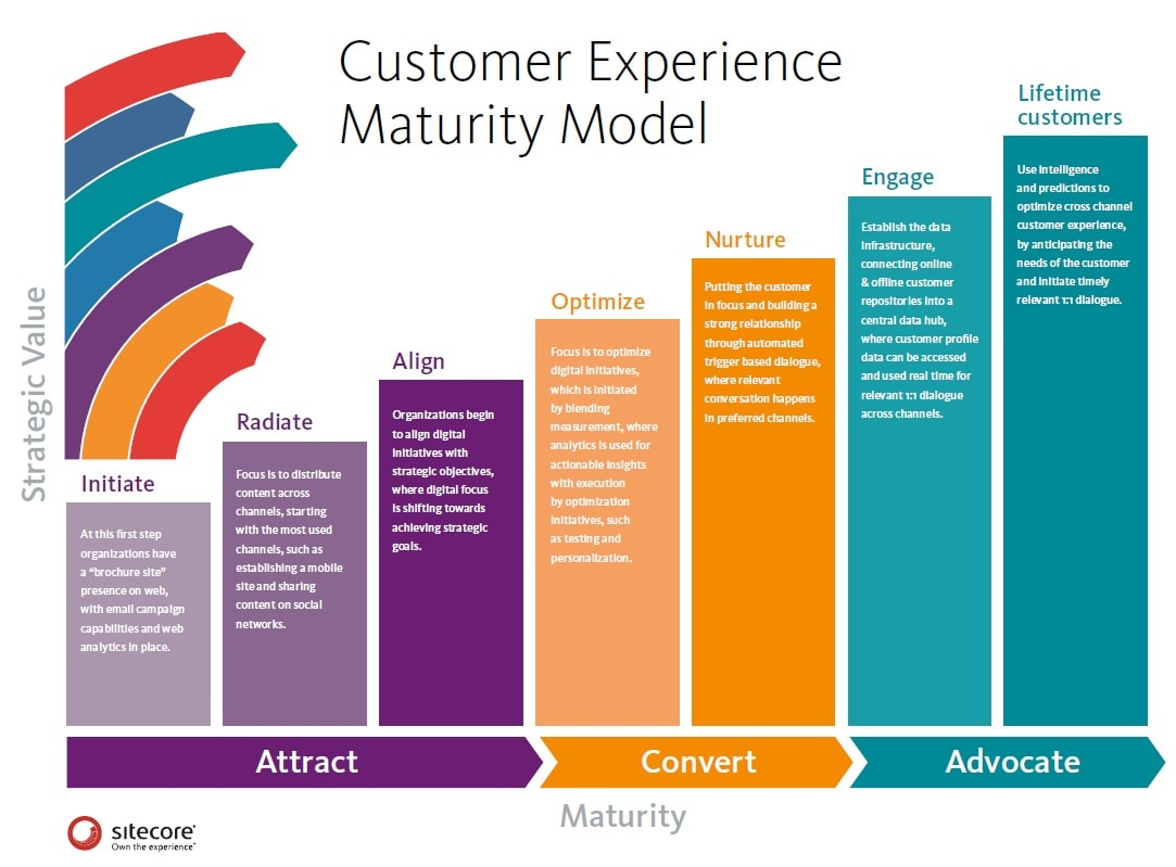Sitecore Customer Experience Maturity Model