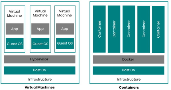 Virtual machines and Sitecore containers
